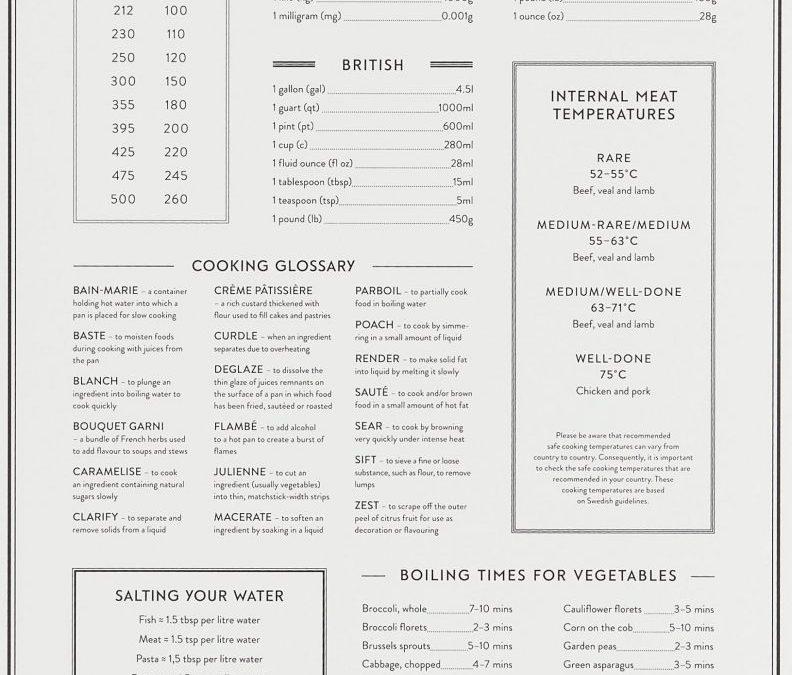 DIY – Kitchen Mini Poster